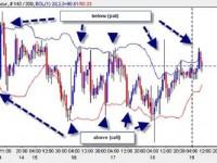 Торговля бинарными опционами