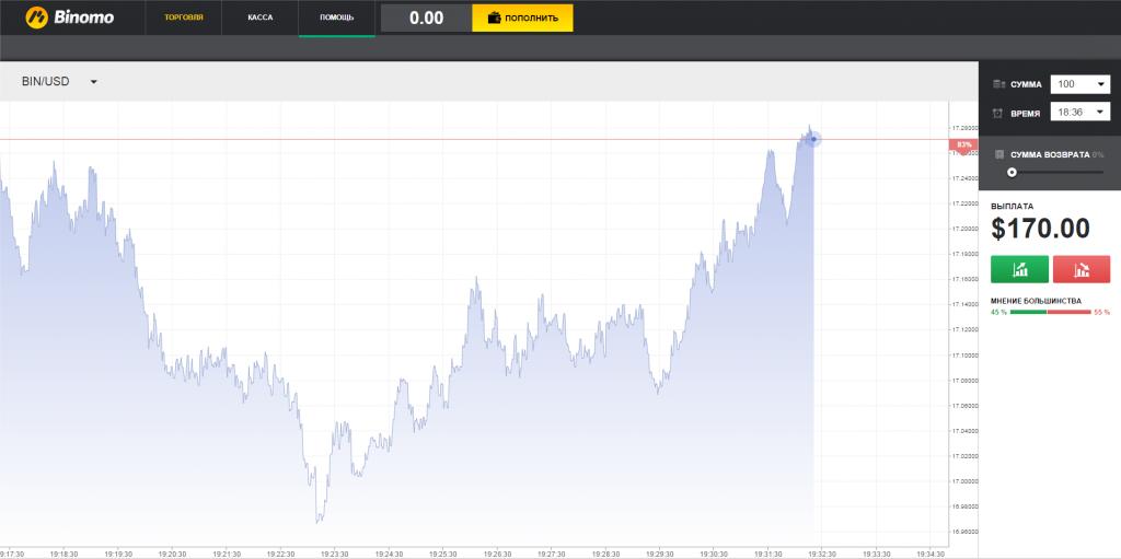Как брокер Binomo стал лучшим на рынке бинарных опционов1