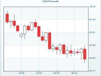 Как заработать на валютной паре AUD/JPY в бинарных опционах