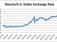 Как заработать на валютной паре Bitcoin/USD в бинарных опционах