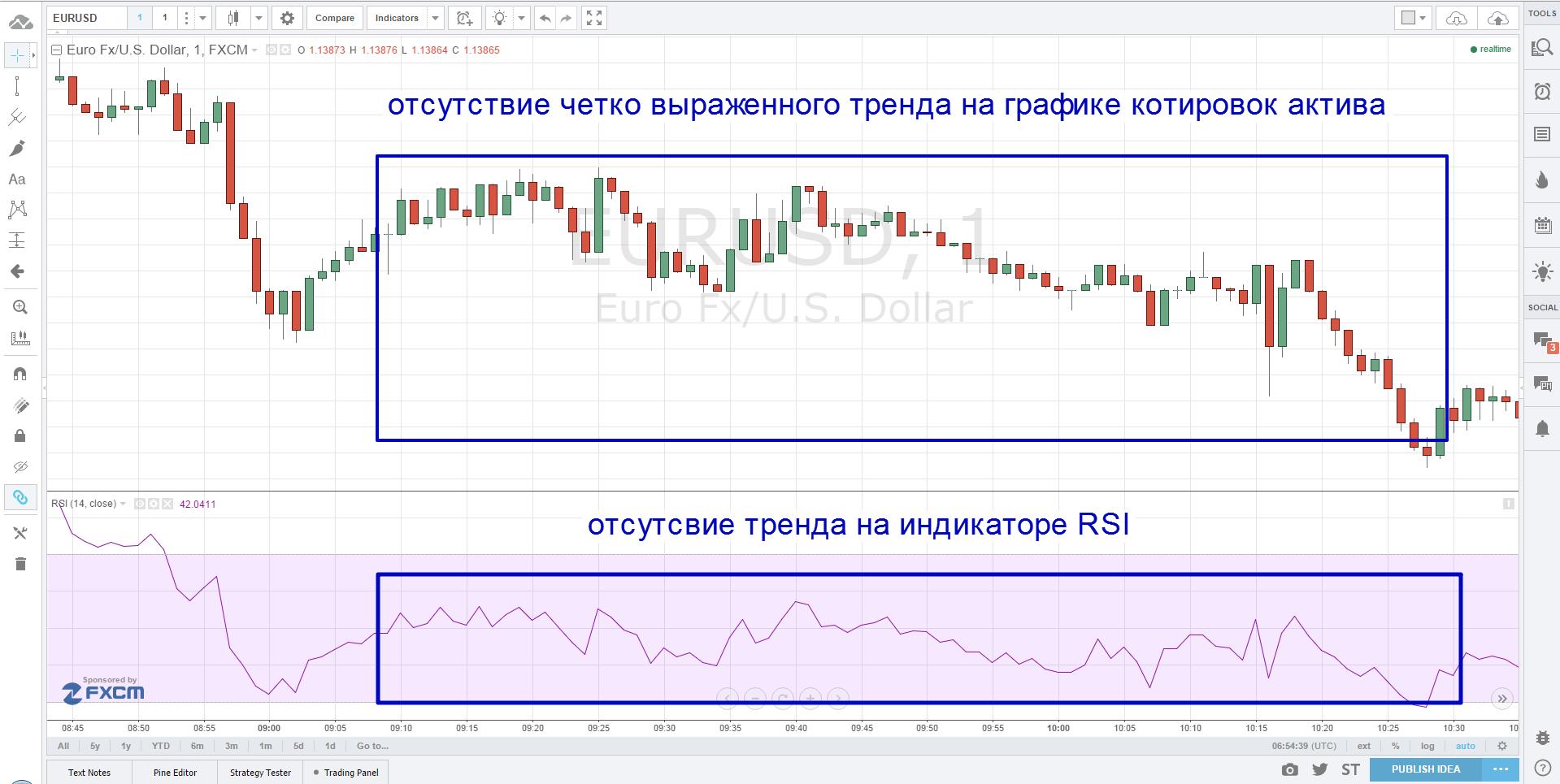RSI-Trend7
