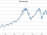 Как заработать на индексе FTSE 100 в бинарных опционах