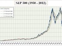 Как заработать на индексе S&P 500 в бинарных опционах