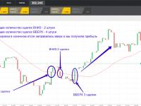 «Дифферент» — Стратегия скользящие средние для бинарных опционов