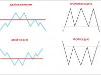 Метод торговли с использованием фигуры «двойное дно»