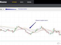 Система трейдинга на акциях Sberbank