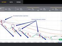 «Dive Trend» — стратегия бинарных опционов
